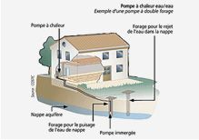 Géothermie - PAC sur eau de nappe